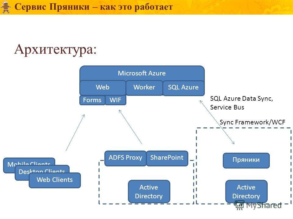 WIF Сервис Пряники – как это работает Архитектура: Microsoft Azure WebWorker SQL Azure Mobile Clients Desktop Clients Web Clients ADFS ProxySharePoint Active Directory Forms Active Directory Пряники Sync Framework/WCF SQL Azure Data Sync, Service Bus