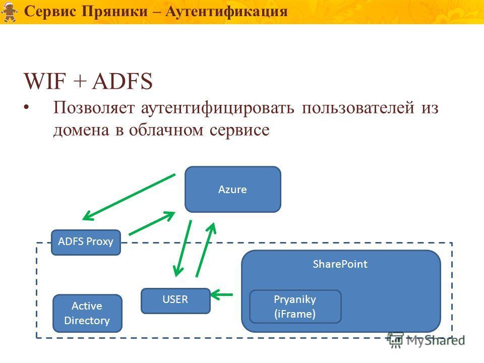 Сервис Пряники – Аутентификация WIF + ADFS Позволяет аутентифицировать пользователей из домена в облачном сервисе Azure ADFS Proxy SharePoint Active Directory Pryaniky (iFrame) USER