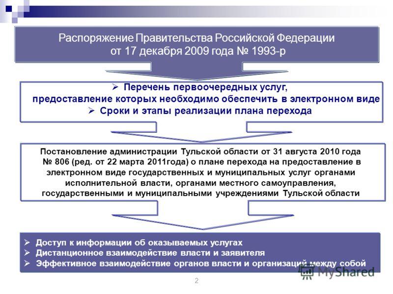 2 Распоряжение Правительства Российской Федерации от 17 декабря 2009 года 1993-р Перечень первоочередных услуг, предоставление которых необходимо обеспечить в электронном виде Сроки и этапы реализации плана перехода Постановление администрации Тульск