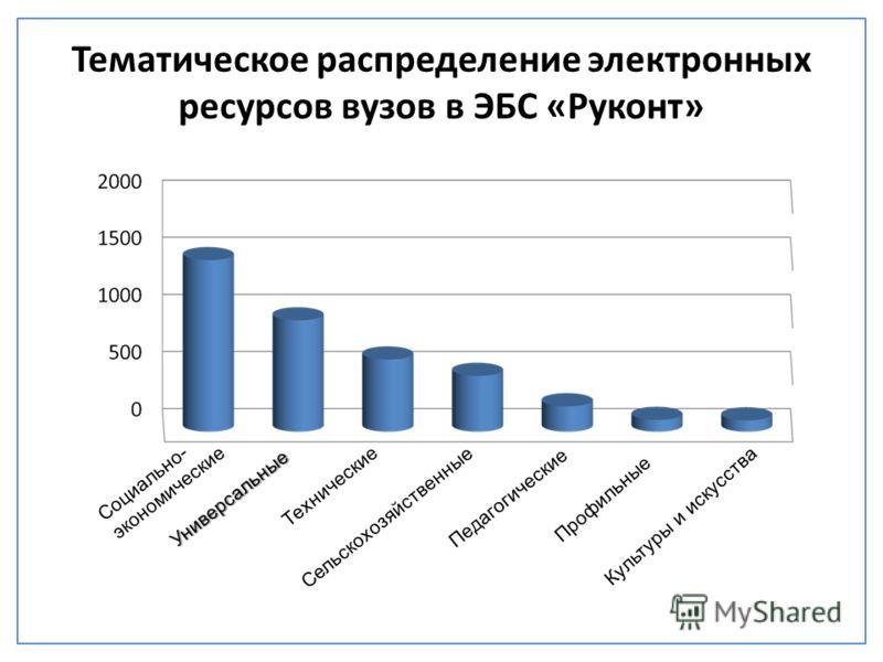 Тематическое распределение электронных ресурсов вузов в ЭБС «Руконт» Социально- экономические Универсальные Технические Сельскохозяйственные Педагогические Профильные Культуры и искусства