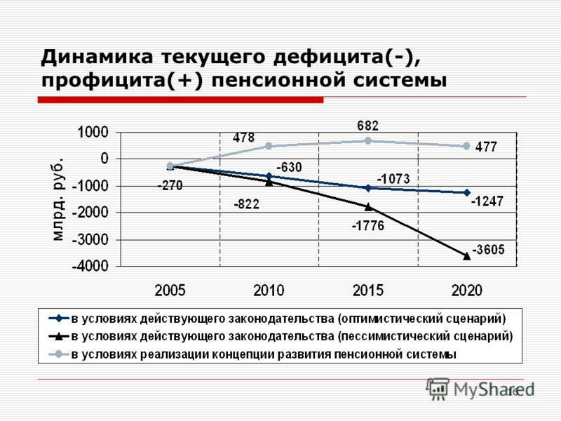 16 Динамика текущего дефицита(-), профицита(+) пенсионной системы