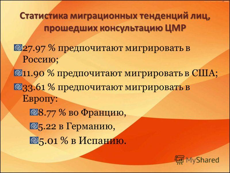 Статистика миграционных тенденций лиц, прошедших консультацию ЦМР 27.97 % предпочитают мигрировать в Россию; 11.90 % предпочитают мигрировать в США; 33.61 % предпочитают мигрировать в Европу: 8.77 % во Францию, 5.22 в Германию, 5.01 % в Испанию.