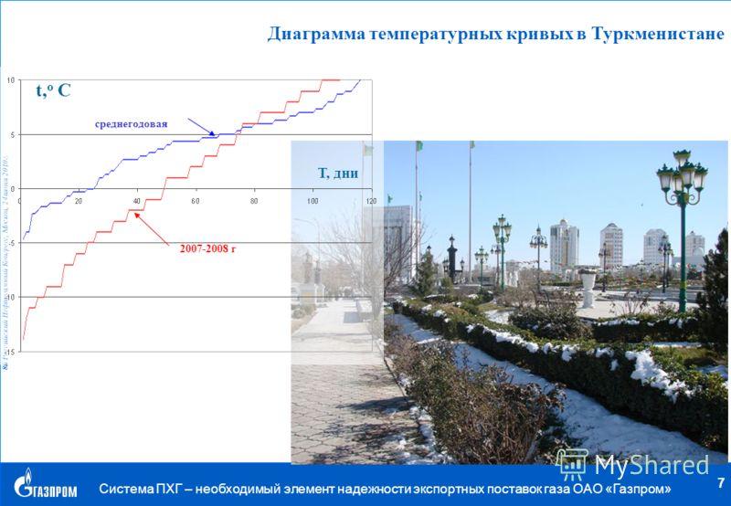 . 8й Российский Нефтегазовый Конгресс, Москва, 24 июня 2010 г. Система ПХГ – необходимый элемент надежности экспортных поставок газа ОАО «Газпром» 7 Диаграмма температурных кривых в Туркменистане t, o C T, дни 2007-2008 г среднегодовая