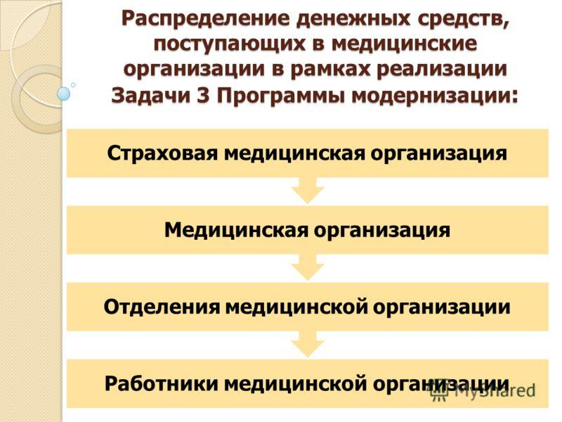 Распределение денежных средств, поступающих в медицинские организации в рамках реализации Задачи 3 Программы модернизации : Работники медицинской организации Отделения медицинской организации Медицинская организация Страховая медицинская организация