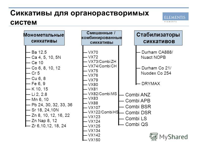 Сиккативы для органорастворимых систем Монометальные сиккативы Ba 12.5 Ca 4, 5, 10, 5N Ce 10 Co 6, 8, 10, 12 Cr 5 Cu 6, 8 Fe 6, 9 K 10, 15 Li 2, 2.8 Mn 6, 10 Pb 24, 30, 32, 33, 36 Sr 18, 24,10N Zn 8, 10, 12, 16, 22 Zn Nap 8, 12 Zr 6,10,12, 18, 24 Ста