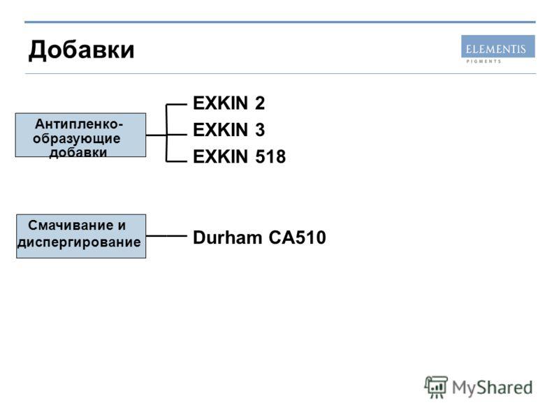 Добавки EXKIN 2 EXKIN 3 EXKIN 518 Durham CA510 Смачивание и диспергирование Антипленко- образующие добавки