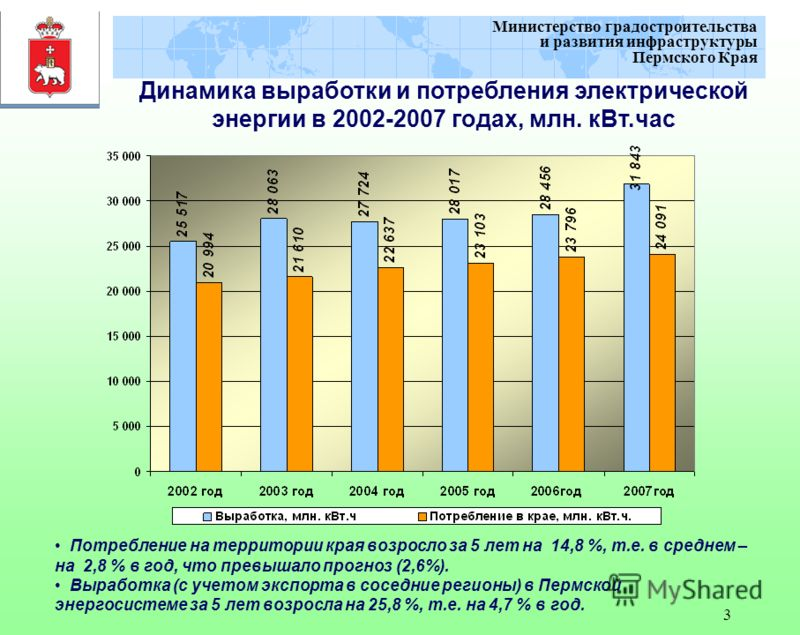 3 Министерство градостроительства и развития инфраструктуры Пермского Края Динамика выработки и потребления электрической энергии в 2002-2007 годах, млн. кВт.час Потребление на территории края возросло за 5 лет на 14,8 %, т.е. в среднем – на 2,8 % в