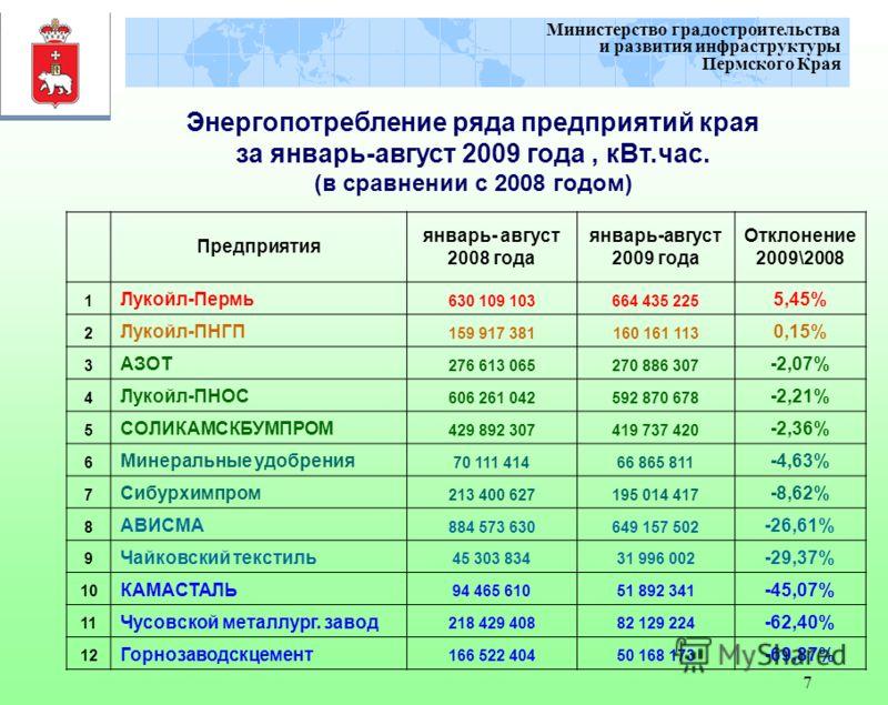 7 Министерство градостроительства и развития инфраструктуры Пермского Края Энергопотребление ряда предприятий края за январь-август 2009 года, кВт.час. (в сравнении с 2008 годом) Предприятия январь- август 2008 года январь-август 2009 года Отклонение
