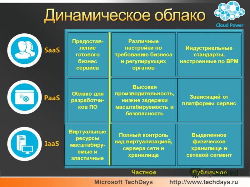 Microsoft TechDayshttp://www.techdays.ru Частное Высокая производительность, низкие задержки масштабируемость и безопасность Полный контроль над виртуализацией, сервера сети и хранилища Различные настройки по требованию бизнеса и регулирующих органов
