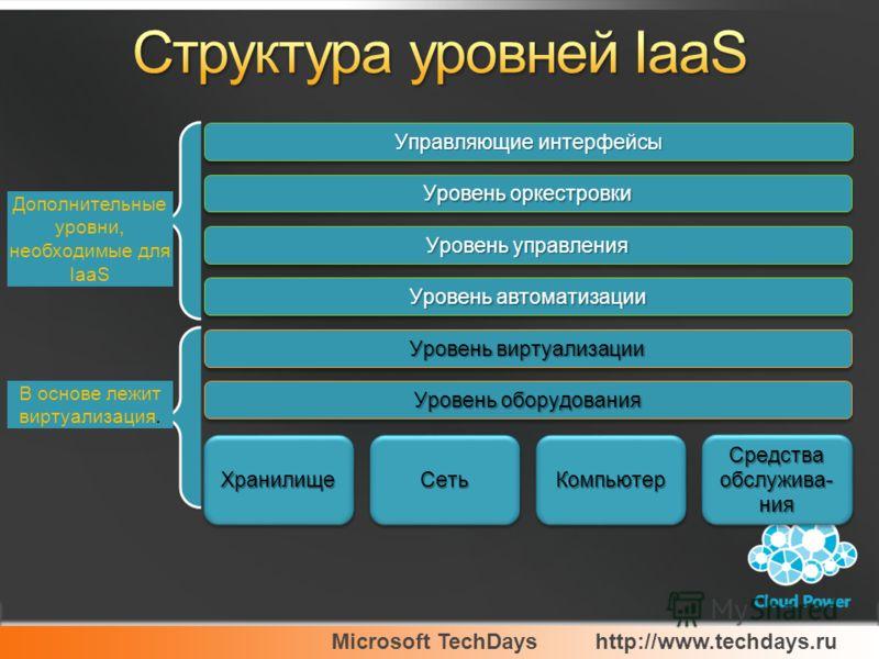 Microsoft TechDayshttp://www.techdays.ru ХранилищеХранилищеКомпьютерКомпьютерСетьСеть Средства обслужива- ния Уровень управления Уровень виртуализации Уровень оркестровки Уровень автоматизации Уровень оборудования В основе лежит виртуализация. Дополн