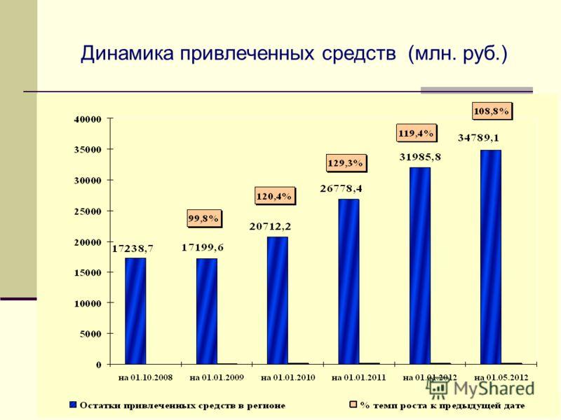 Динамика привлеченных средств (млн. руб.)