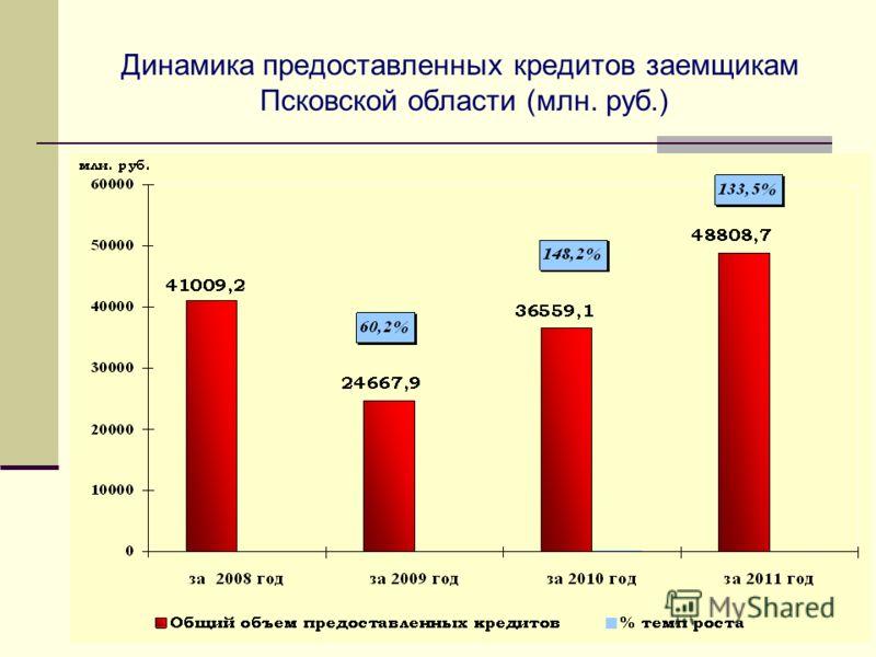 Динамика предоставленных кредитов заемщикам Псковской области (млн. руб.)