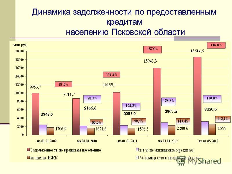 Динамика задолженности по предоставленным кредитам населению Псковской области