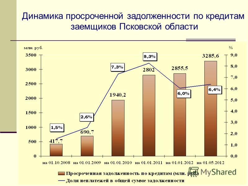 Динамика просроченной задолженности по кредитам заемщиков Псковской области