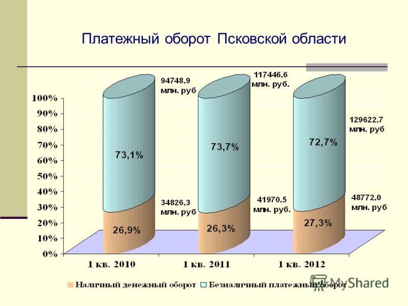 Платежный оборот Псковской области