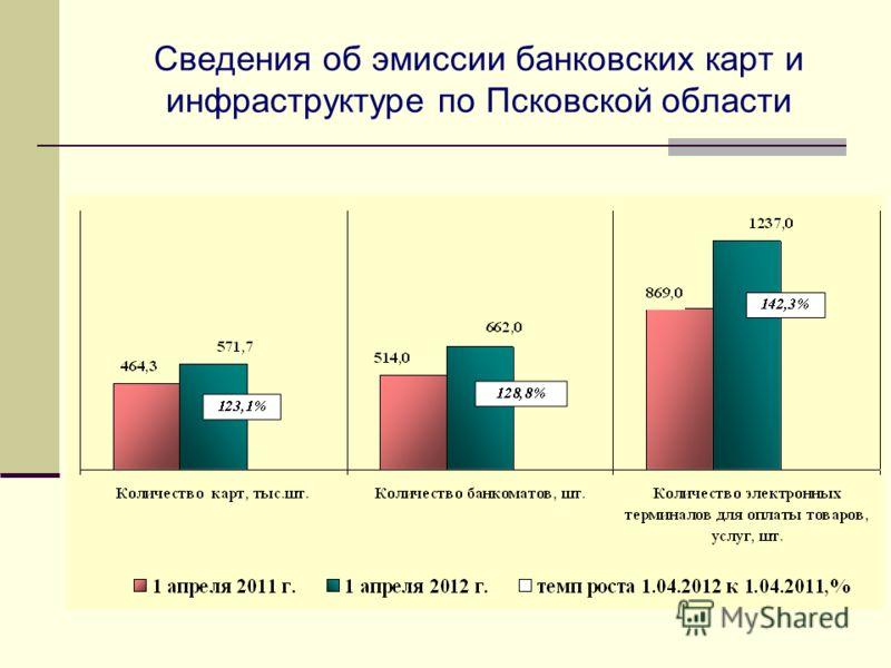 Сведения об эмиссии банковских карт и инфраструктуре по Псковской области