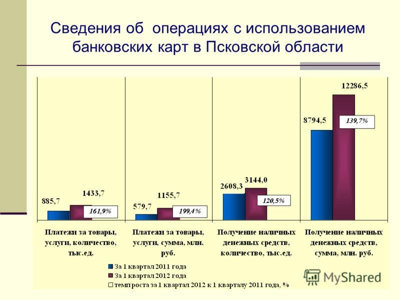 Сведения об операциях с использованием банковских карт в Псковской области