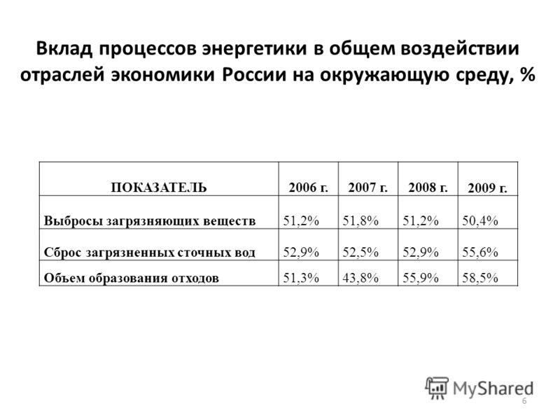Вклад процессов энергетики в общем воздействии отраслей экономики России на окружающую среду, % ПОКАЗАТЕЛЬ2006 г.2007 г.2008 г. 2009 г. Выбросы загрязняющих веществ51,2%51,8%51,2%50,4% Сброс загрязненных сточных вод52,9%52,5%52,9%55,6% Объем образова