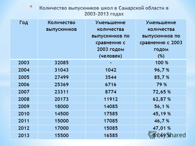 Год Количество выпускников Уменьшение количества выпускников по сравнению с 2003 годом (человек) Уменьшение количества выпускников по сравнению с 2003 годом (%) 200332085-100 % 200431043104296,7 % 200527499354485,7 % 200625369671679 % 200723311877472