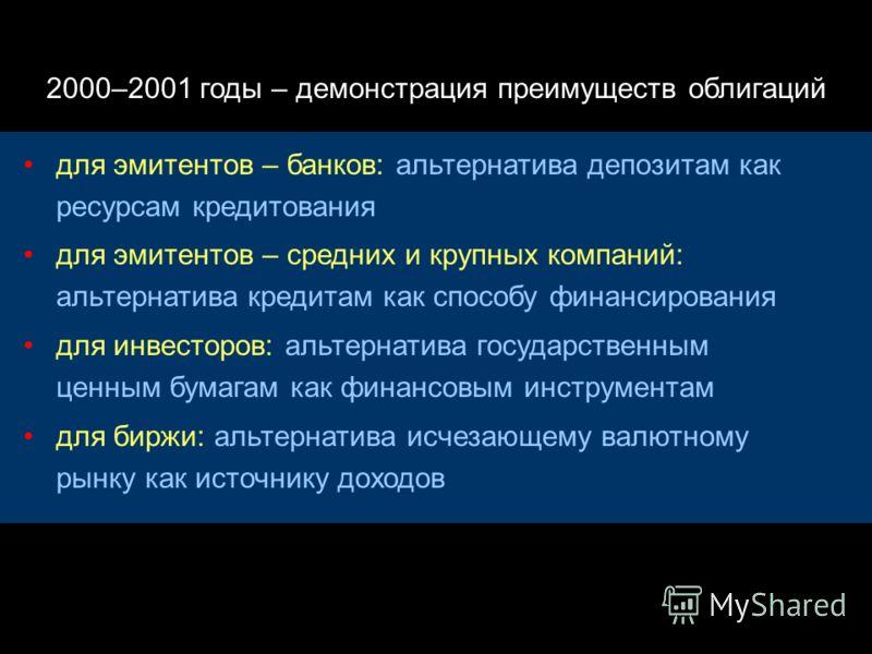 2000 год – формирование рынка, Май 2000 года – листинг облигаций ННК