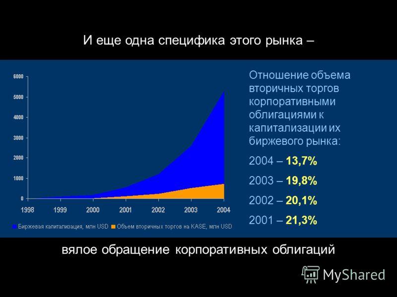Другая специфика этого рынка – явное доминирование банков как эмитентов корпоративных облигаций На конец 2004 года доля облигаций финансовых институтов в общей капитализации биржевого рынка корпоративных облигаций: всего рынка – 90,1%, в том числе ры
