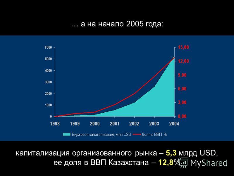 Far back in the past, when the corporate bonds were wild and free … До 1999 года этого рынка (организованного) не было …