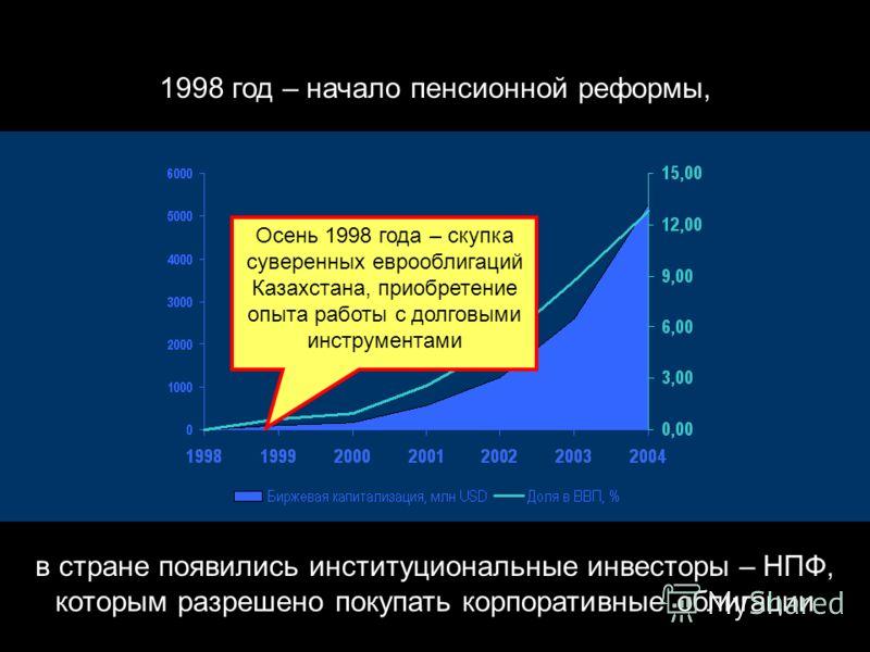 Начало 1998 года – точка невозврата : акции – рынок отсутствует (издержки приватизации); якобы облигации – только на неорганизованном рынке