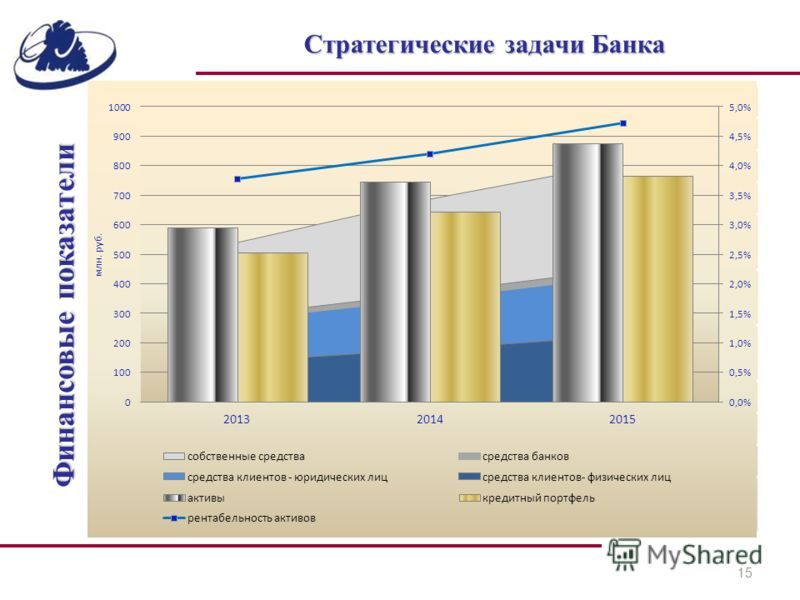15 Финансовые показатели Стратегические задачи Банка