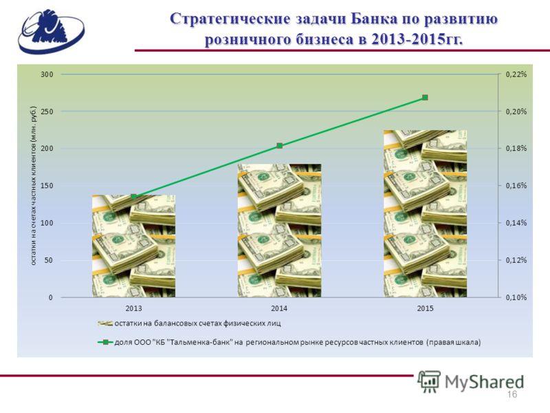 16 Стратегические задачи Банка по развитию розничного бизнеса в 2013-2015гг.