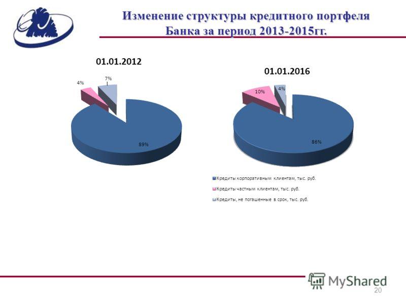20 Изменение структуры кредитного портфеля Банка за период 2013-2015гг.