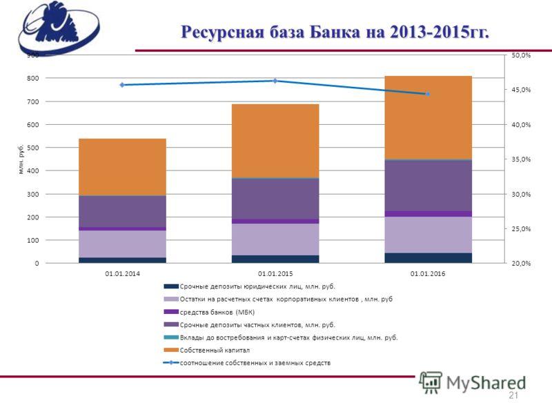 21 Ресурсная база Банка на 2013-2015гг.