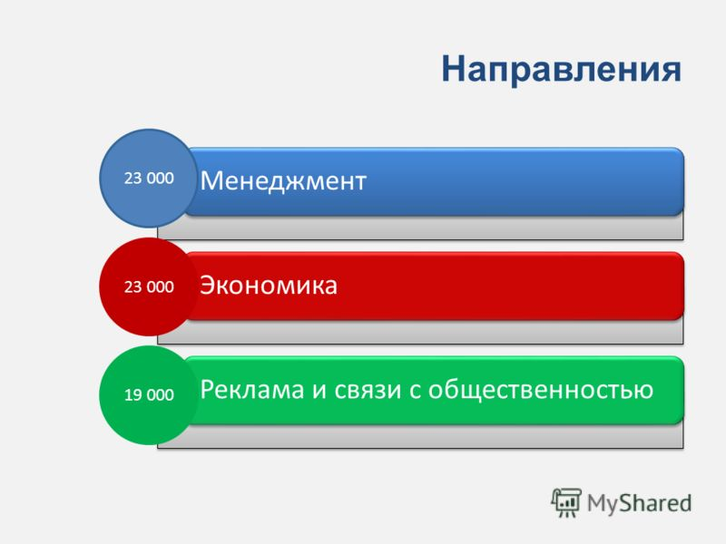 Направления МенеджментЭкономикаРеклама и связи с общественностью 23 000 19 000