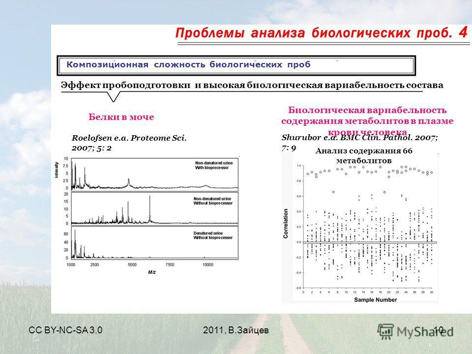 CC BY-NC-SA 3.02011, В.Зайцев10 Композиционная сложность биологических проб 4 Эффект пробоподготовки и высокая биологическая вариабельность состава Белки в моче Roelofsen e.a. Proteome Sci. 2007; 5: 2 Биологическая вариабельность содержания метаболит
