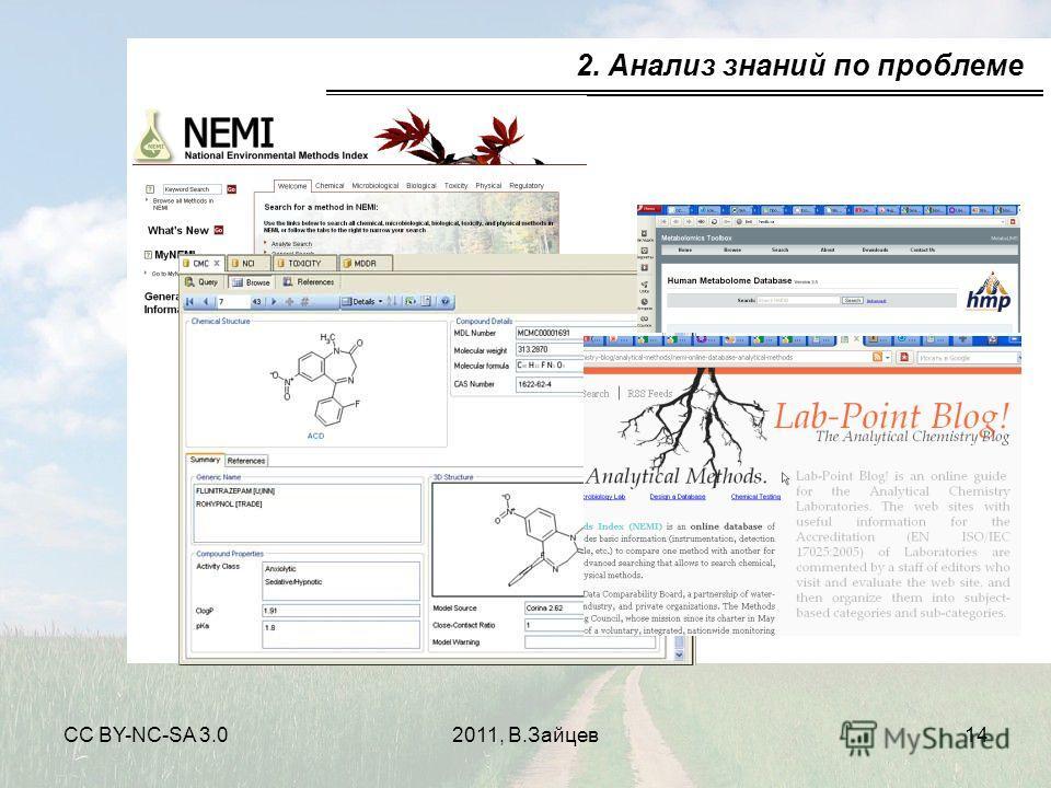 CC BY-NC-SA 3.02011, В.Зайцев14 2. Анализ знаний по проблеме