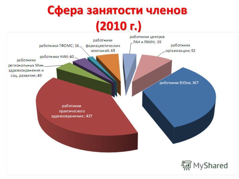 Сфера занятости членов (2010 г.)