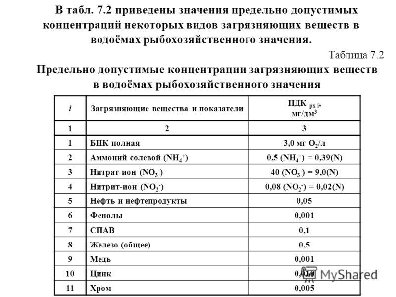 В табл. 7.2 приведены значения предельно допустимых концентраций некоторых видов загрязняющих веществ в водоёмах рыбохозяйственного значения. Таблица 7.2 Предельно допустимые концентрации загрязняющих веществ в водоёмах рыбохозяйственного значения iЗ