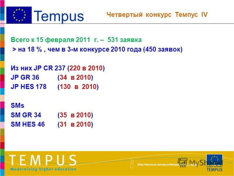 http://eacea.ec.europa.eu/tempus/index_en.php декабрь 2010 г. - январь 2011 г. Публикация «Высшее образование в Узбекистане» одобрена МВССО РУз к печати (на вебсайте - на английском и русском языках) Подготовка информации о деятельности программ Темп