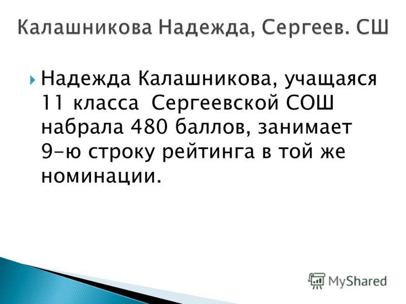 Надежда Калашникова, учащаяся 11 класса Сергеевской СОШ набрала 480 баллов, занимает 9-ю строку рейтинга в той же номинации.