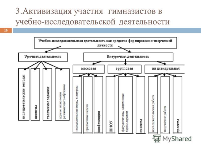 3.Активизация участия гимназистов в учебно-исследовательской деятельности 10