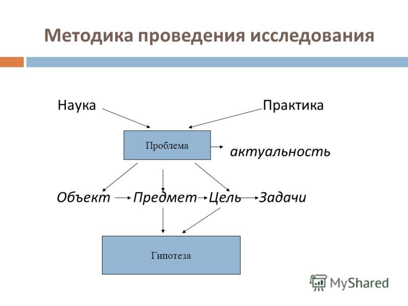 Методика проведения исследования Наука Практика актуальность Объект Предмет Цель Задачи Проблема Гипотеза