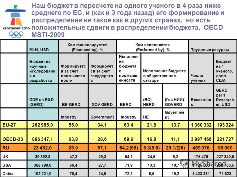 Москва, МГОУ, 2010 Наш бюджет в пересчете на одного ученого в 4 раза ниже среднего по ЕС, и (как и 3 года назад) его формирование и распределение не такое как в других странах, но есть положительные сдвиги в распределении бюджета, OECD MSTI-2009 MLN,
