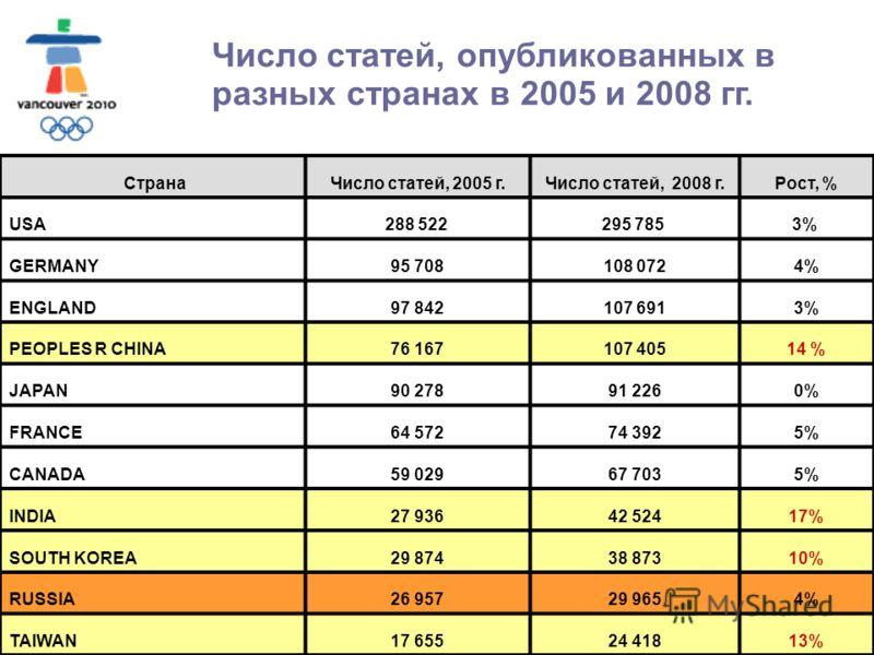 Москва, МГОУ, 2010 Число статей, опубликованных в разных странах в 2005 и 2008 гг. СтранаЧисло статей, 2005 г.Число статей, 2008 г.Рост, % USA288 522 295 785 3% GERMANY95 708108 0724%4% ENGLAND97 842107 6913%3% PEOPLES R CHINA76 167107 40514 % JAPAN9