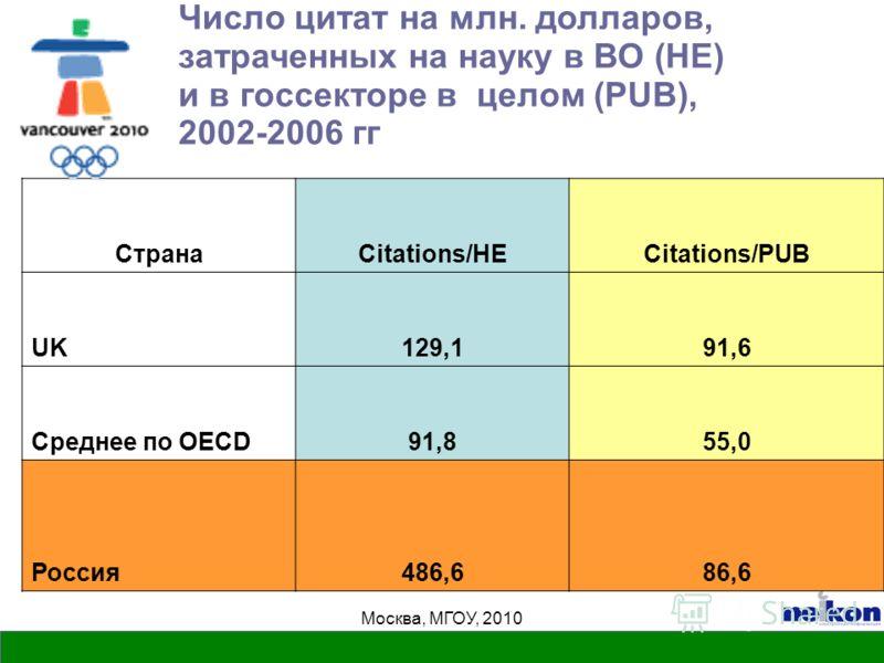 Москва, МГОУ, 2010 Число цитат на млн. долларов, затраченных на науку в ВО (HE) и в госсекторе в целом (PUB), 2002-2006 гг СтранаCitations/HECitations/PUB UK129,191,6 Среднее по OECD91,855,0 Россия486,686,6