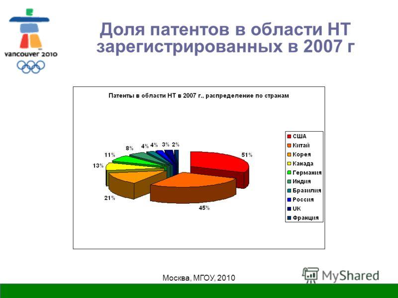 Москва, МГОУ, 2010 Доля патентов в области НТ зарегистрированных в 2007 г