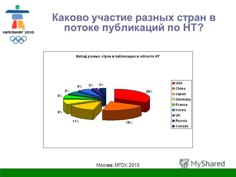 Москва, МГОУ, 2010 Каково участие разных стран в потоке публикаций по НТ?