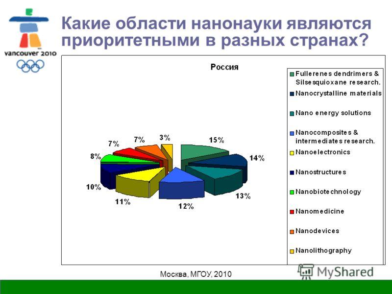 Москва, МГОУ, 2010 Какие области нанонауки являются приоритетными в разных странах?