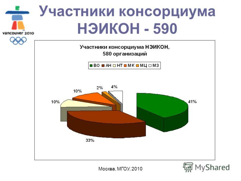 Москва, МГОУ, 2010 Участники консорциума НЭИКОН - 590