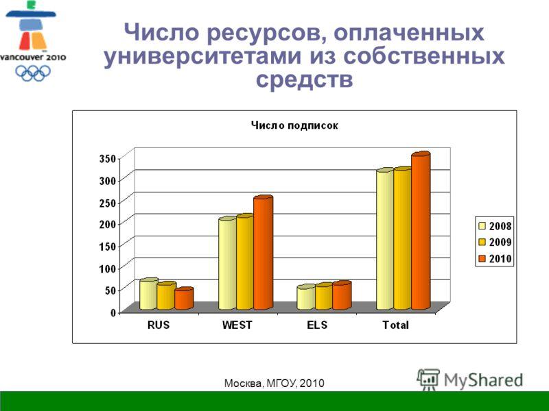Москва, МГОУ, 2010 Число ресурсов, оплаченных университетами из собственных средств