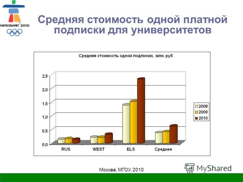 Москва, МГОУ, 2010 Средняя стоимость одной платной подписки для университетов