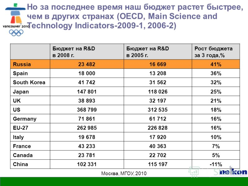 Москва, МГОУ, 2010 Но за последнее время наш бюджет растет быстрее, чем в других странах (OECD, Main Science and Technology Indicators-2009-1, 2006-2) Бюджет на R&D в 2008 г. Бюджет на R&D в 2005 г. Рост бюджета за 3 года,% Russia23 48216 66941% Spai
